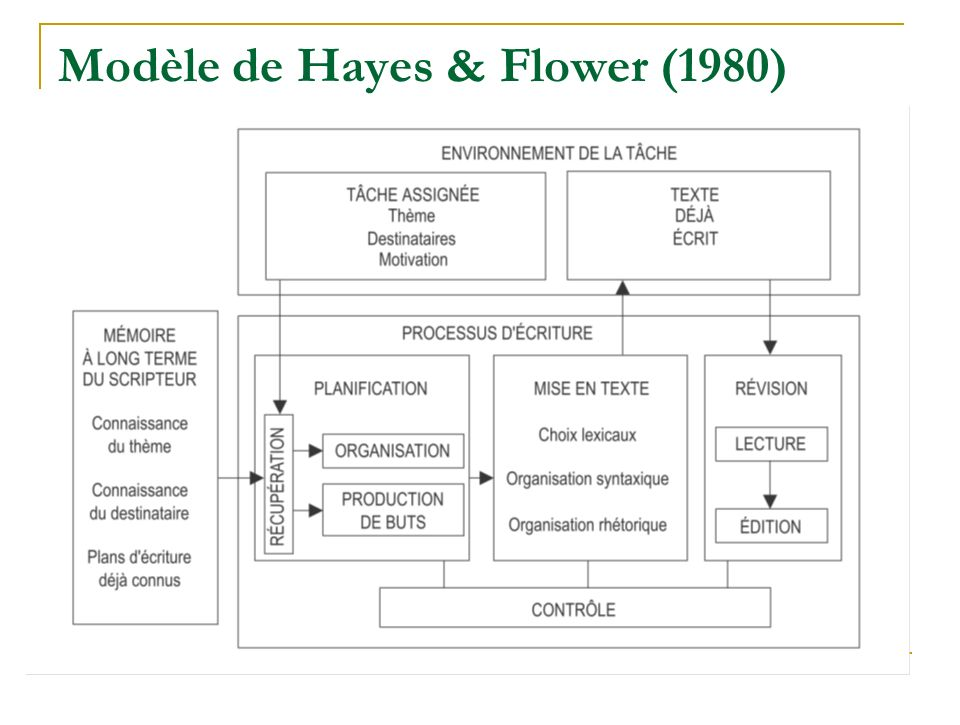 Bereiter & Scardamalia (1987) Ont montré limportance de la planification en fonction des contraintes rédactionnelles pour laccès à lexpertise.