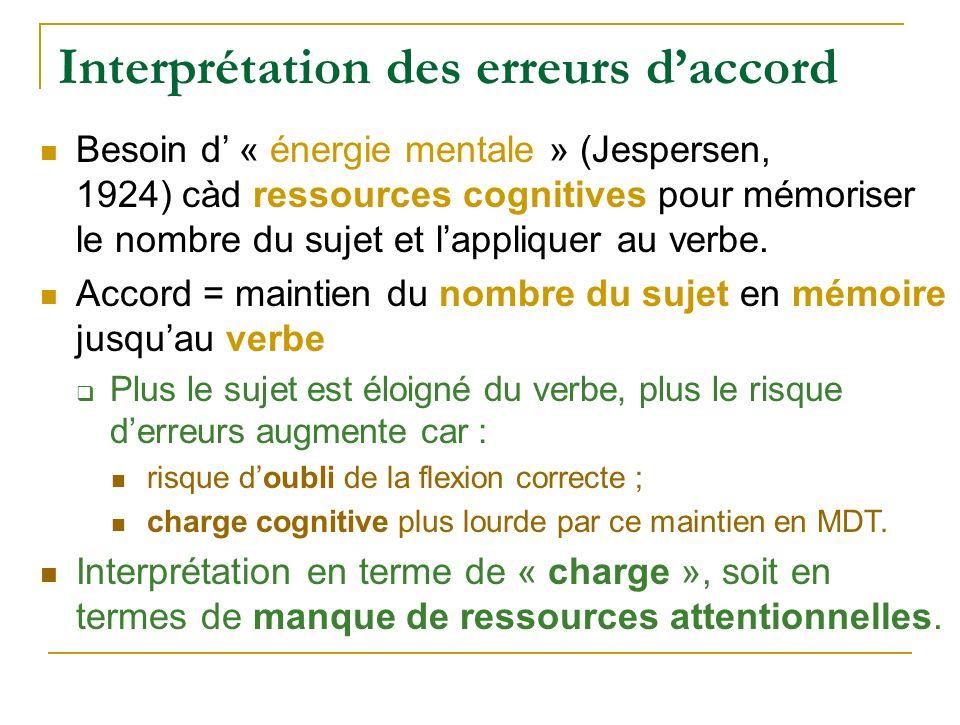 Interprétation des erreurs daccord Besoin d « énergie mentale » (Jespersen, 1924) càd ressources cognitives pour mémoriser le nombre du sujet et lappl
