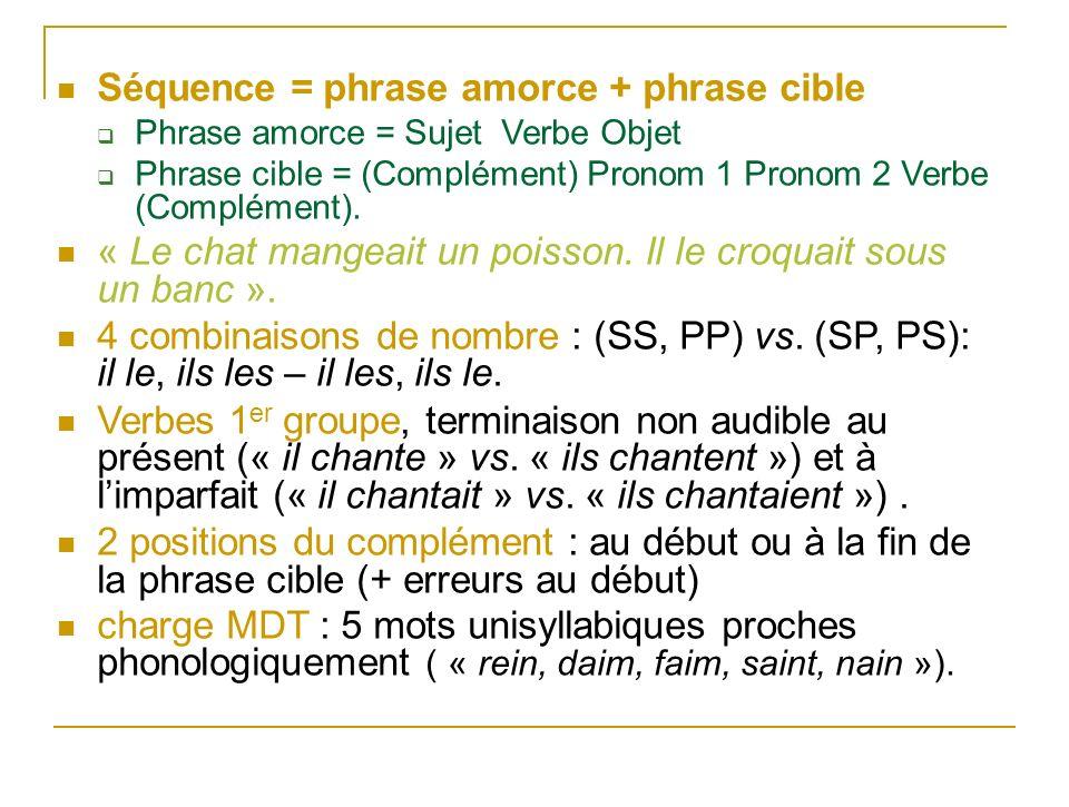 Séquence = phrase amorce + phrase cible Phrase amorce = Sujet Verbe Objet Phrase cible = (Complément) Pronom 1 Pronom 2 Verbe (Complément). « Le chat