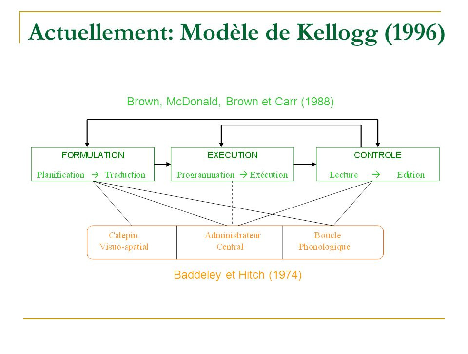 Actuellement: Modèle de Kellogg (1996) Brown, McDonald, Brown et Carr (1988) Baddeley et Hitch (1974)