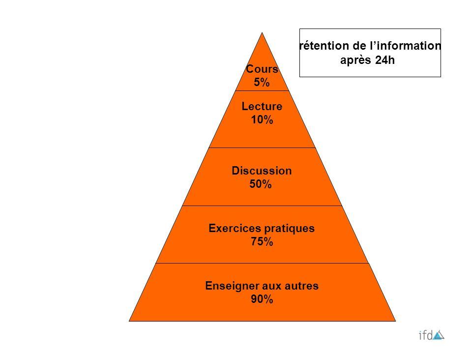 Cours 5% Lecture 10% Discussion 50% Exercices pratiques 75% Enseigner aux autres 90% rétention de linformation après 24h