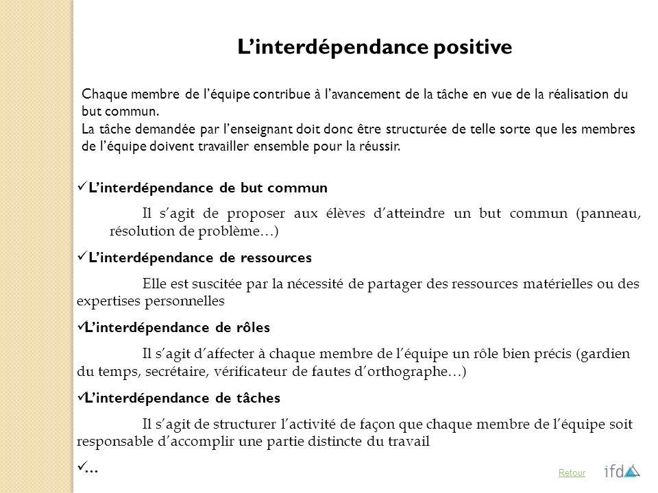 Linterdépendance positive Linterdépendance de but commun Il sagit de proposer aux élèves datteindre un but commun (panneau, résolution de problème…) L