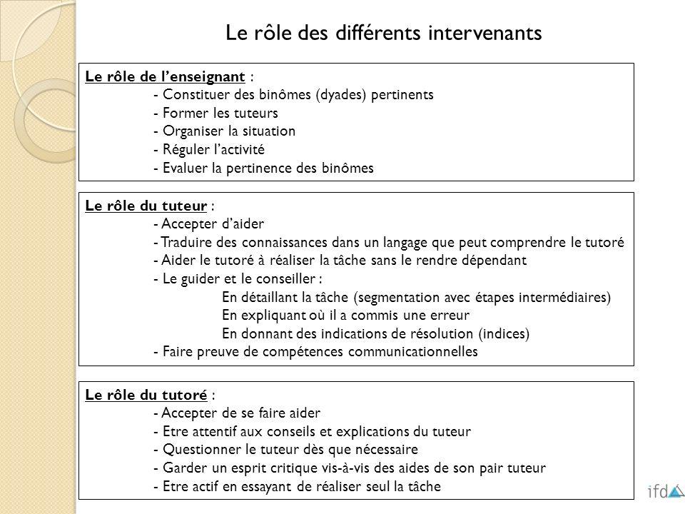Le rôle de lenseignant : - Constituer des binômes (dyades) pertinents - Former les tuteurs - Organiser la situation - Réguler lactivité - Evaluer la p
