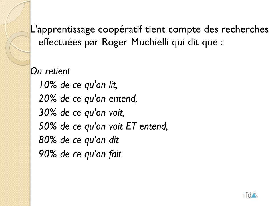 L'apprentissage coopératif tient compte des recherches effectuées par Roger Muchielli qui dit que : On retient 10% de ce qu'on lit, 20% de ce qu'on en