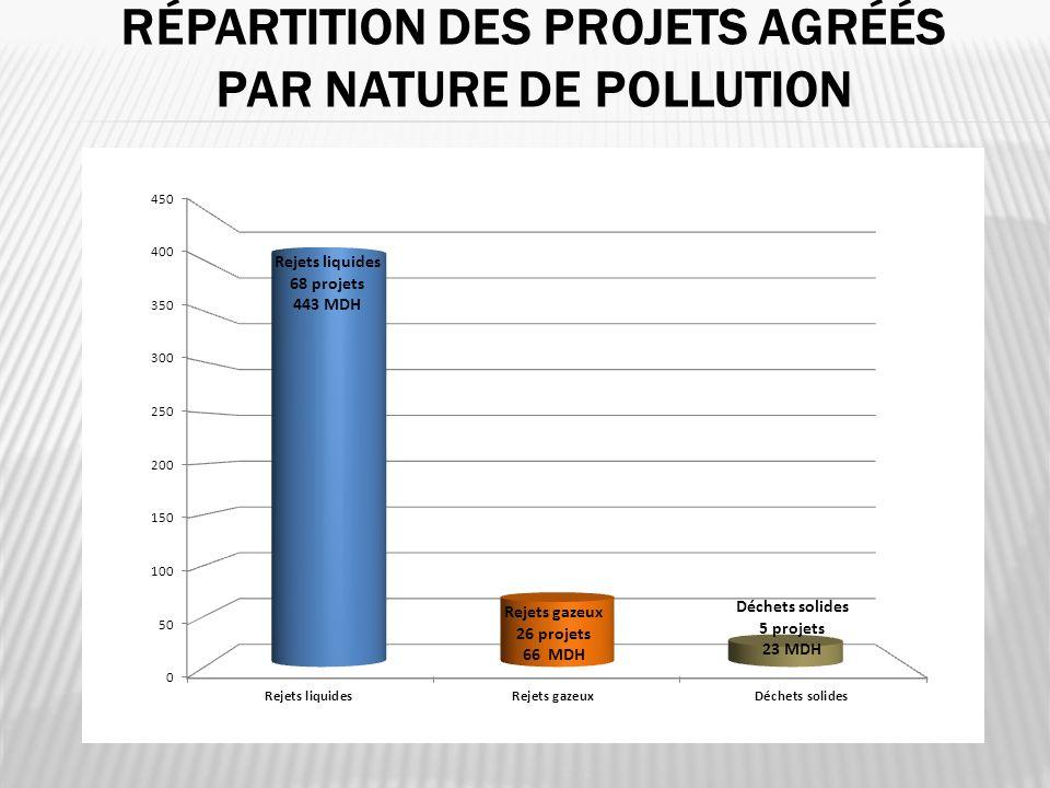 RÉPARTITION DES PROJETS AGRÉÉS PAR NATURE DE POLLUTION