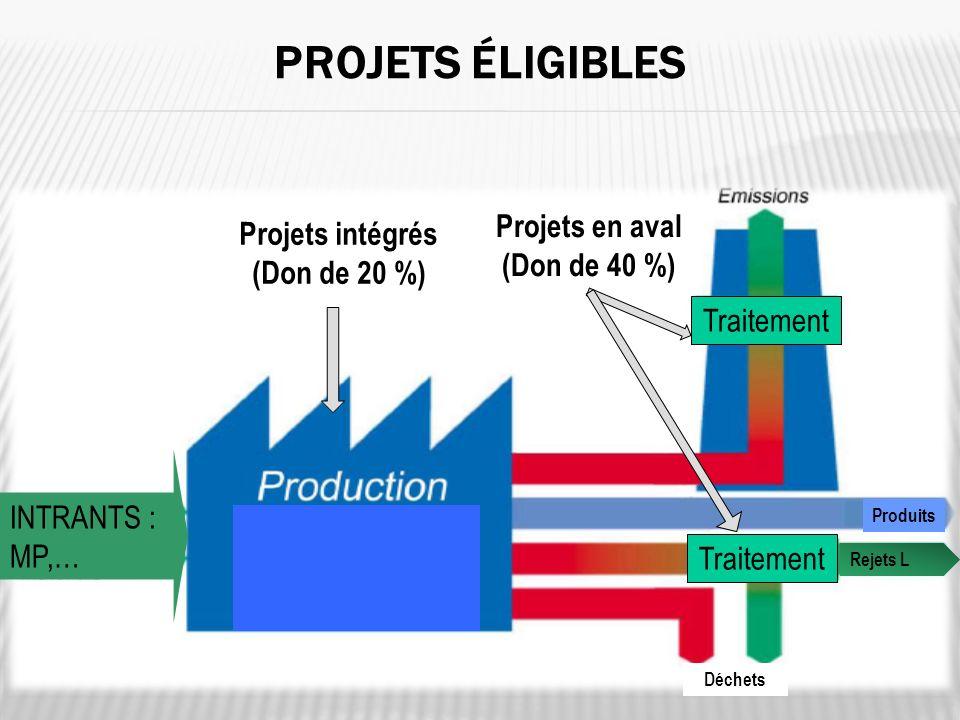 PROJETS ÉLIGIBLES 6 Projets intégrés (Don de 20 %) Projets en aval (Don de 40 %) Traitement Déchets Traitement Produits INTRANTS : MP,… Rejets L