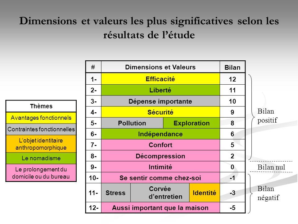 Dimensions et valeurs les plus significatives selon les résultats de létude Bilan positif Bilan nul Bilan négatif #Dimensions et Valeurs Bilan 1- Efficacité 12 2- Liberté 11 3- Dépense importante 10 4- Sécurité 9 5- Pollution Exploration8 6- Indépendance 6 7- Confort 5 8- Décompression 2 9- Intimité 0 10- Se sentir comme chez-soi 11-Stress Corvée dentretien Identité-3 12- Aussi important que la maison -5 Thèmes Avantages fonctionnels Contraintes fonctionnelles Lobjet identitaire anthropomorphique Le nomadisme Le prolongement du domicile ou du bureau