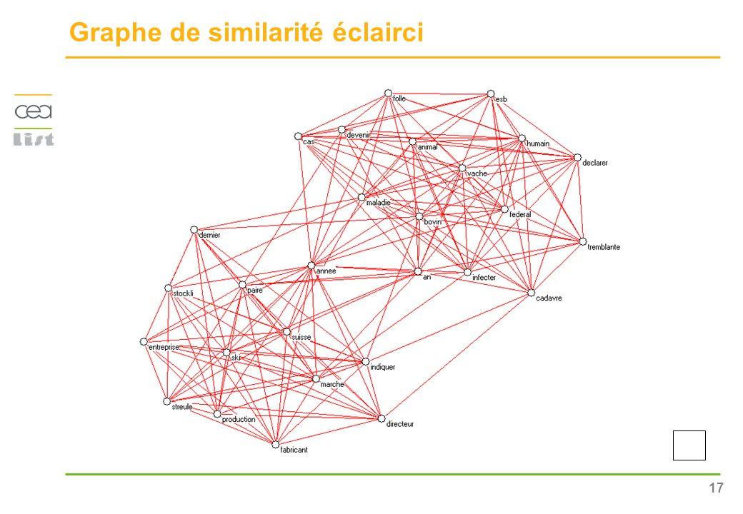 17 Graphe de similarité éclairci