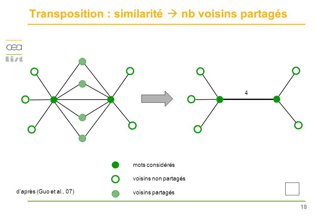 18 Transposition : similarité nb voisins partagés daprès (Guo et al., 07) 4 mots considérés voisins non partagés voisins partagés