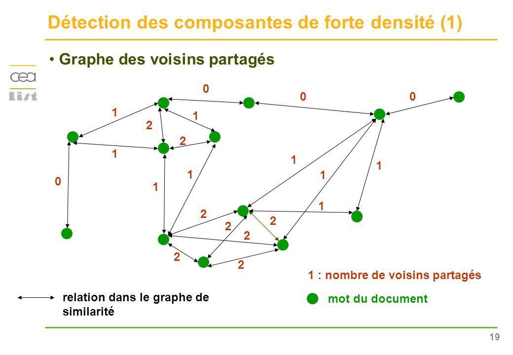 19 Détection des composantes de forte densité (1) Graphe des voisins partagés 1 1 1 1 1 2 2 2 2 2 2 1 1 : nombre de voisins partagés mot du document 0