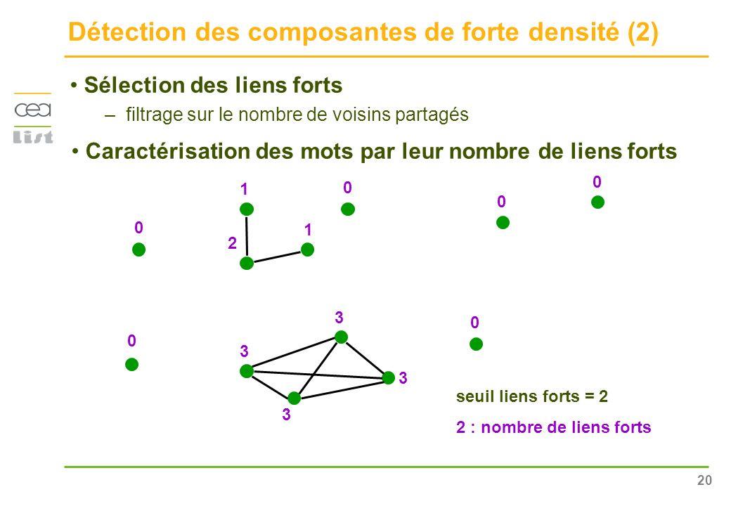 20 Détection des composantes de forte densité (2) Sélection des liens forts –filtrage sur le nombre de voisins partagés 0 Caractérisation des mots par