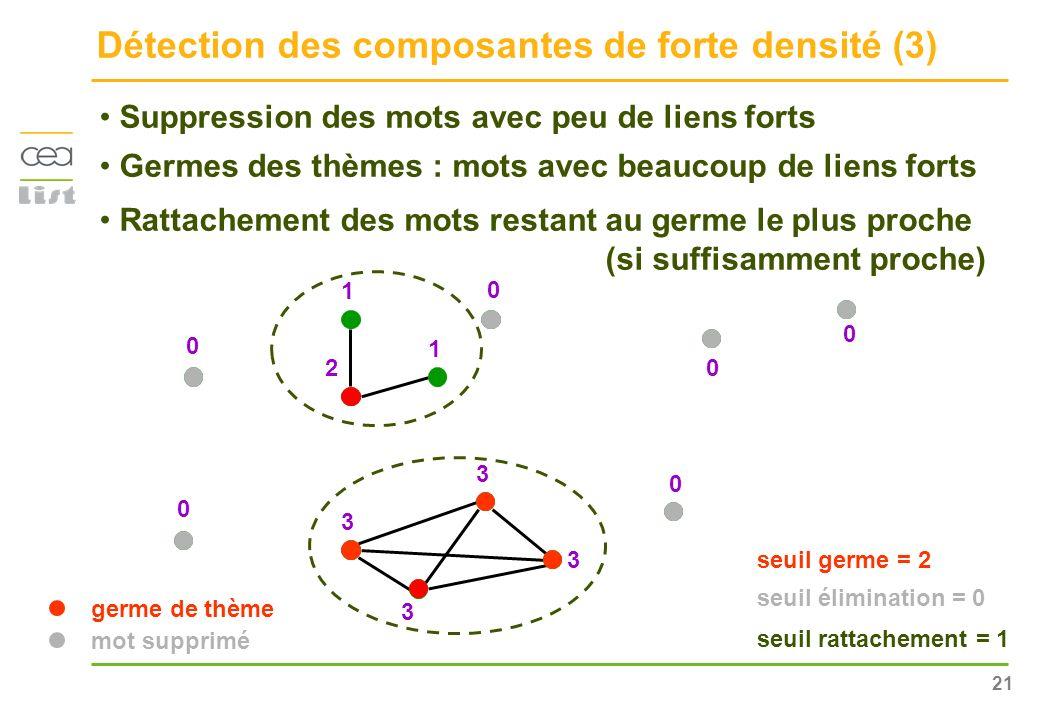 21 1 2 1 3 3 3 3 0 0 0 0 0 0 Détection des composantes de forte densité (3) Suppression des mots avec peu de liens forts Germes des thèmes : mots avec