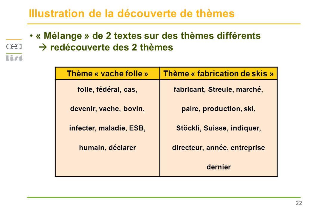 22 Illustration de la découverte de thèmes « Mélange » de 2 textes sur des thèmes différents redécouverte des 2 thèmes Thème « vache folle »Thème « fa
