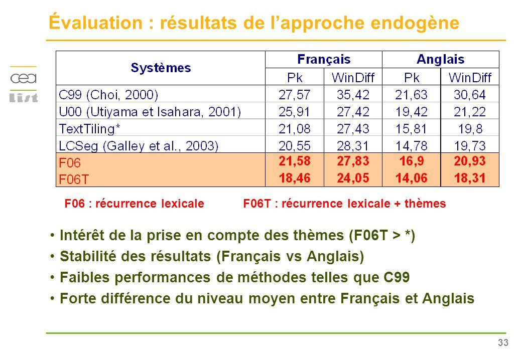 33 Évaluation : résultats de lapproche endogène Intérêt de la prise en compte des thèmes (F06T > *) Stabilité des résultats (Français vs Anglais) Faib