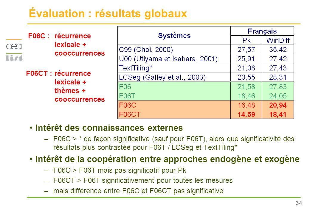 34 Évaluation : résultats globaux Intérêt des connaissances externes –F06C > * de façon significative (sauf pour F06T), alors que significativité des