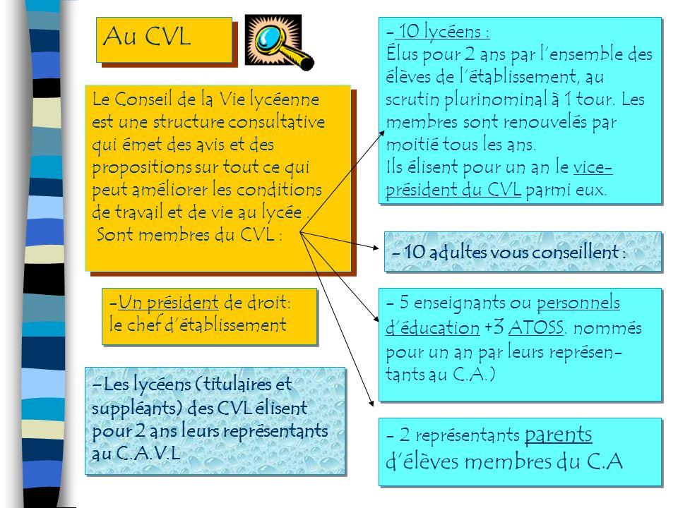 Le Conseil dadministration cest : Le Conseil dadministration cest : Le CA (suite) -Un organe délibératif de létablissement.