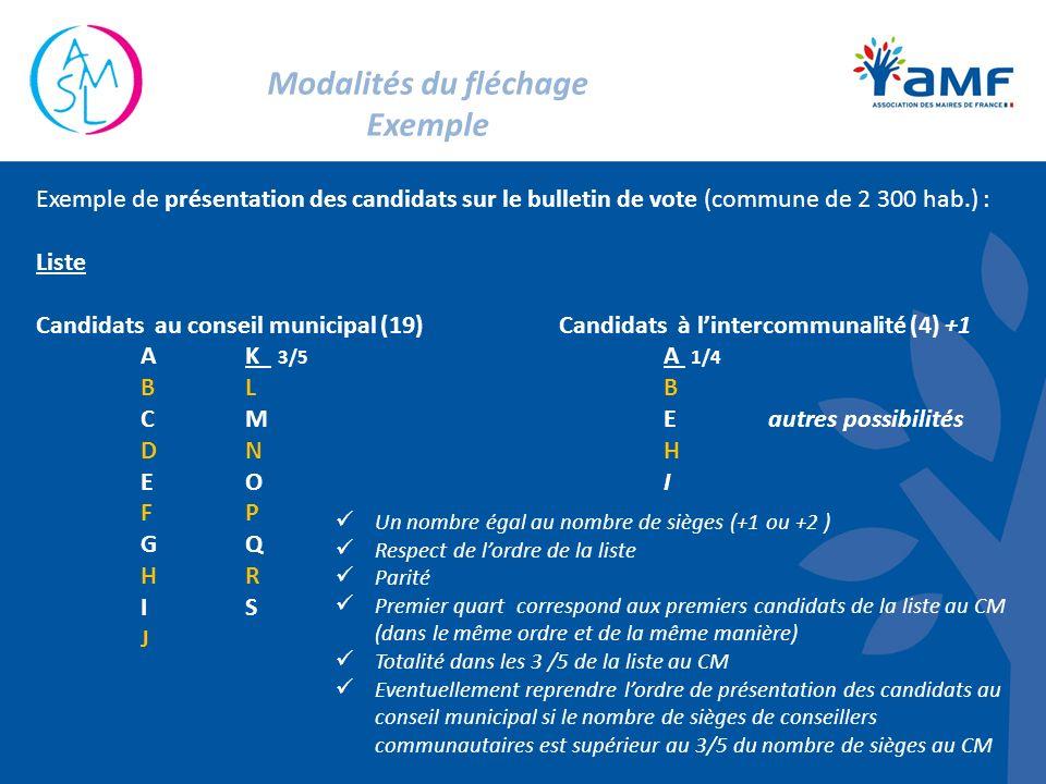 Modalités du fléchage Exemple Exemple de présentation des candidats sur le bulletin de vote (commune de 2 300 hab.) : Liste Candidats au conseil municipal (19)Candidats à lintercommunalité (4) +1 AK 3/5 A 1/4 BLB CMEautres possibilités DNH EOI FP GQ HR IS J Un nombre égal au nombre de sièges (+1 ou +2 ) Respect de lordre de la liste Parité Premier quart correspond aux premiers candidats de la liste au CM (dans le même ordre et de la même manière) Totalité dans les 3 /5 de la liste au CM Eventuellement reprendre lordre de présentation des candidats au conseil municipal si le nombre de sièges de conseillers communautaires est supérieur au 3/5 du nombre de sièges au CM