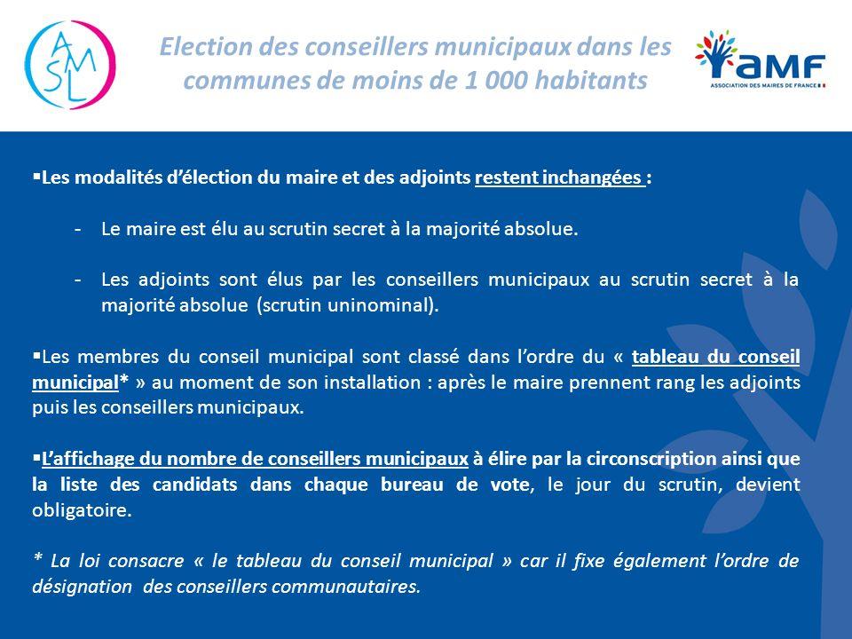 Les modalités délection du maire et des adjoints restent inchangées : -Le maire est élu au scrutin secret à la majorité absolue. -Les adjoints sont él