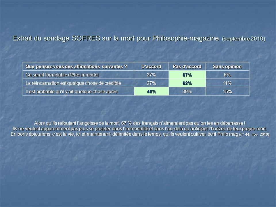 Extrait du sondage SOFRES sur la mort pour Philosophie-magazine (septembre 2010) Que pensez-vous des affirmations suivantes ? D'accord Pas d'accord Sa