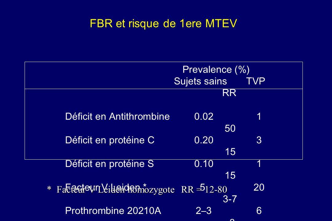 FBR et risque de 1ere MTEV Prevalence (%) Sujets sainsTVP RR Déficit en Antithrombine 0.021 50 Déficit en protéine C 0.203 15 Déficit en protéine S 0.