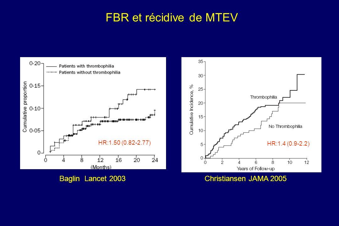 Baglin Lancet 2003Christiansen JAMA 2005 FBR et récidive de MTEV HR:1.50 (0.82-2.77) HR:1.4 (0.9-2.2)
