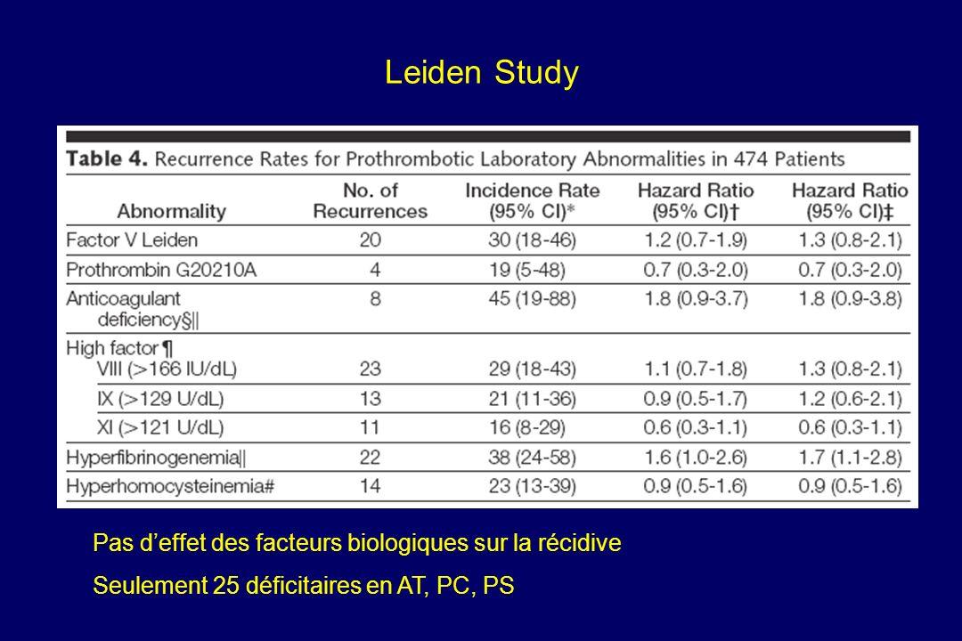 Leiden Study Pas deffet des facteurs biologiques sur la récidive Seulement 25 déficitaires en AT, PC, PS