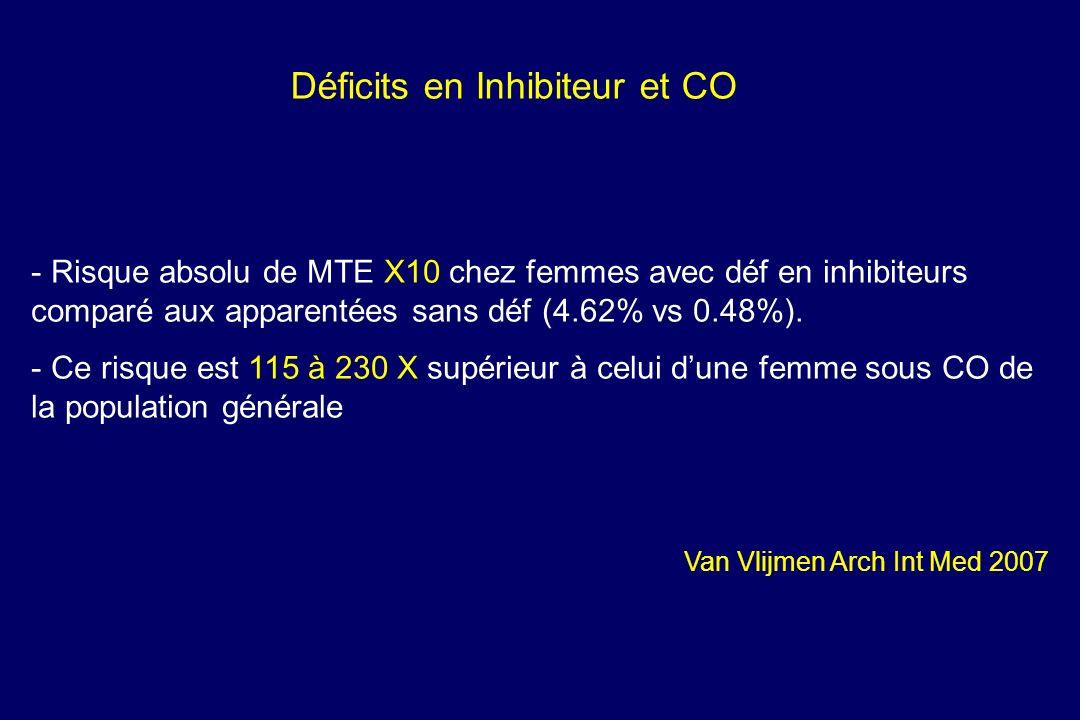 Déficits en Inhibiteur et CO - - Risque absolu de MTE X10 chez femmes avec déf en inhibiteurs comparé aux apparentées sans déf (4.62% vs 0.48%). - - C