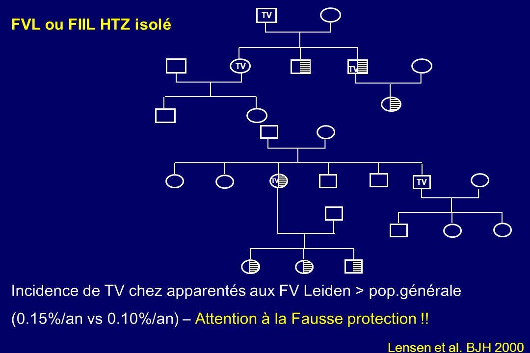 TV Incidence de TV chez apparentés aux FV Leiden > pop.générale (0.15%/an vs 0.10%/an) – Attention à la Fausse protection !! Lensen et al. BJH 2000 FV
