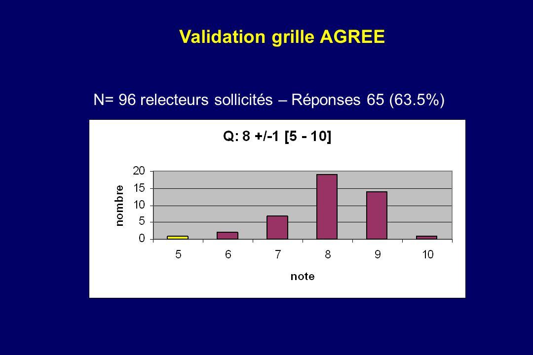Validation grille AGREE N= 96 relecteurs sollicités – Réponses 65 (63.5%)