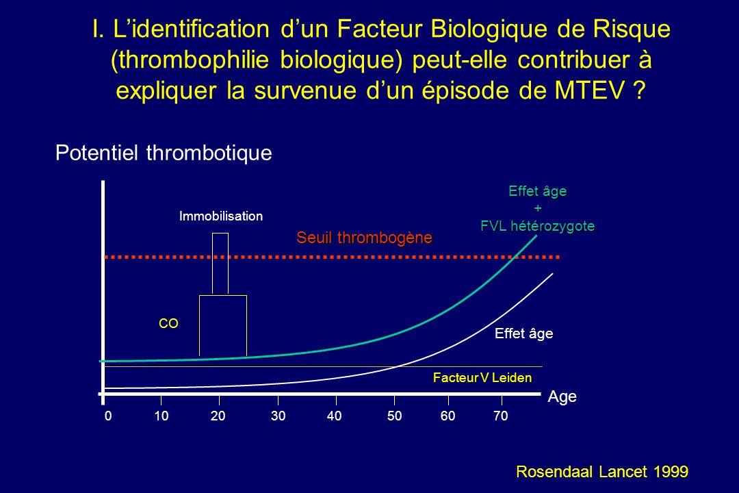 Ces observations montrent que le risque de MTEV est augmenté par la combinaison chez un même individu de plusieurs facteurs de risque et que la présence dun (voire plusieurs) FBR nest pas une explication suffisante par elle- même pour le développement dune MTEV (Hille 1997, Heijmans 1998, Middeldorp 2008) (niveau 2).