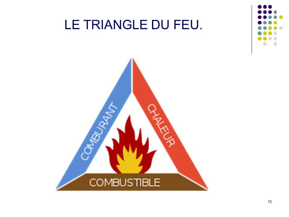 15 LE TRIANGLE DU FEU.