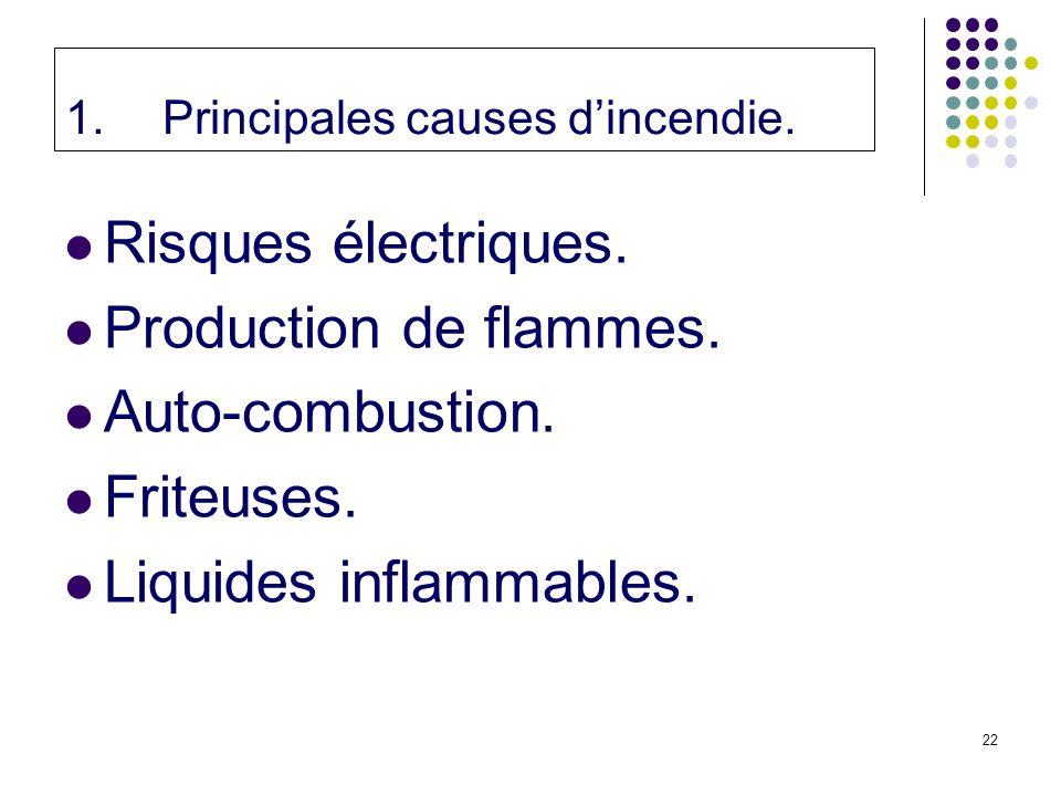 22 1.Principales causes dincendie.Risques électriques.