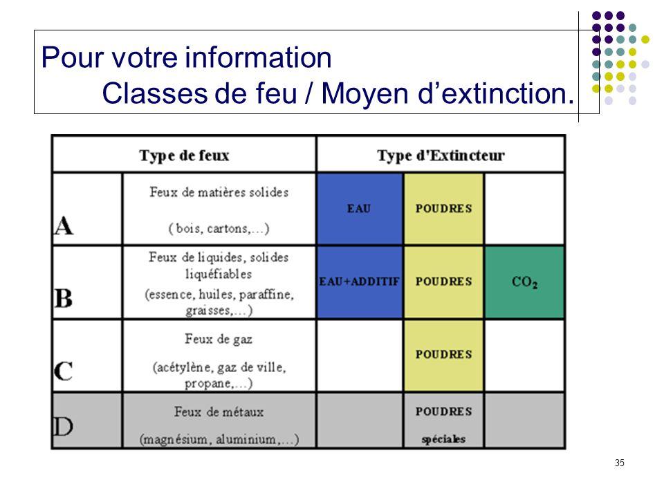 35 Pour votre information Classes de feu / Moyen dextinction.