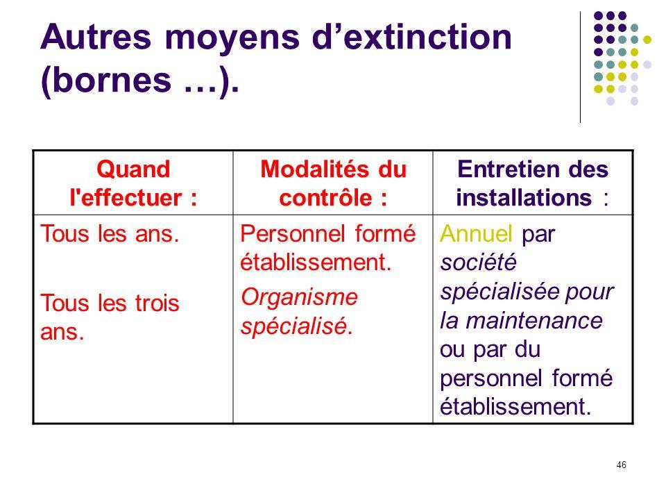 46 Autres moyens dextinction (bornes …).