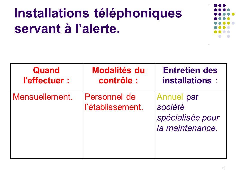 49 Installations téléphoniques servant à lalerte.