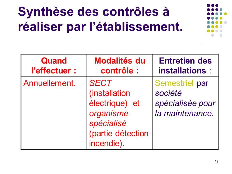 51 Synthèse des contrôles à réaliser par létablissement.