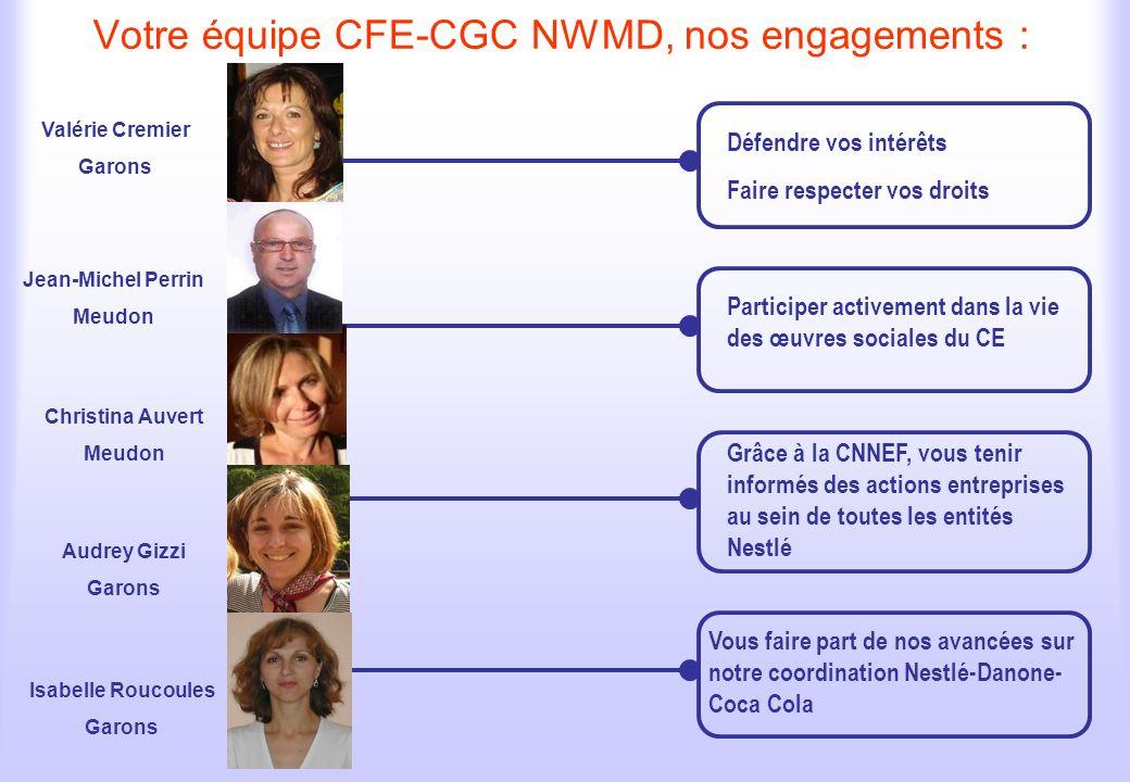 Votre équipe CFE-CGC NWMD, nos engagements : Défendre vos intérêts Faire respecter vos droits Participer activement dans la vie des œuvres sociales du