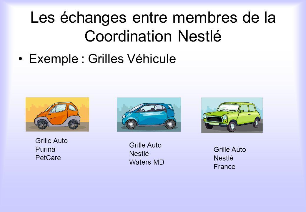 Les échanges entre membres de la Coordination Nestlé Exemple : Grilles Véhicule Grille Auto Purina PetCare Grille Auto Nestlé Waters MD Grille Auto Ne