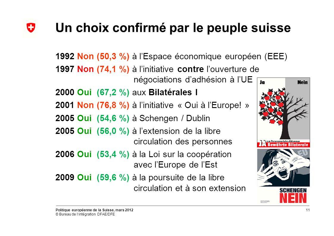 Un choix confirmé par le peuple suisse 1992 Non (50,3 %) à lEspace économique européen (EEE) 1997 Non (74,1 %) à linitiative contre louverture de négociations dadhésion à lUE 2000 Oui (67,2 %) aux Bilatérales I 2001 Non (76,8 %) à linitiative « Oui à lEurope.