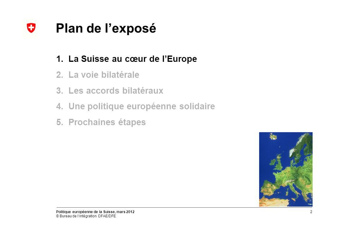 Plan de lexposé 1. La Suisse au cœur de lEurope 2.