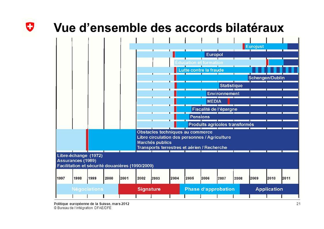 Vue densemble des accords bilatéraux Politique européenne de la Suisse, mars 2012 © Bureau de lintégration DFAE/DFE 21