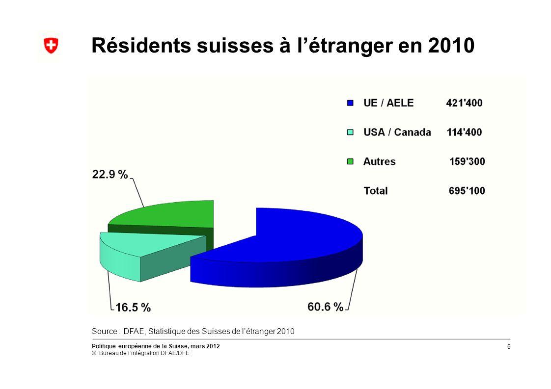 Résidents suisses à létranger en 2010 Source : DFAE, Statistique des Suisses de létranger 2010 Politique européenne de la Suisse, mars 2012 © Bureau de lintégration DFAE/DFE 6