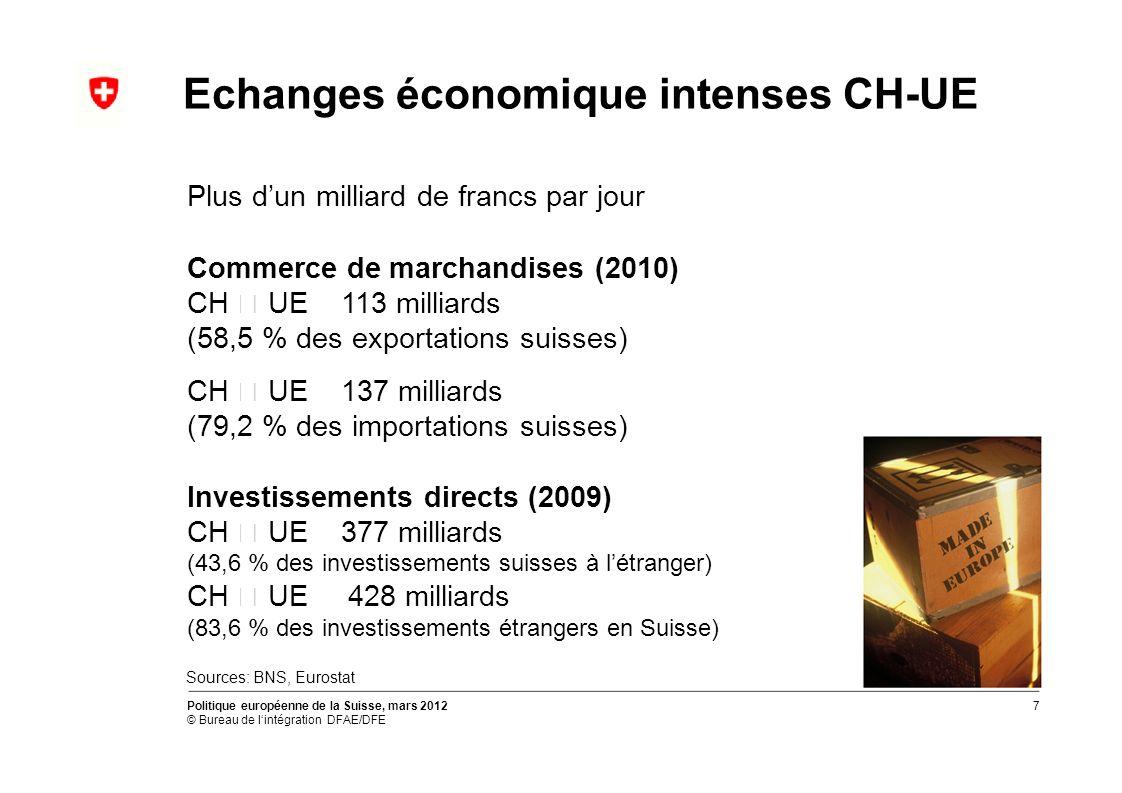 Echanges économique intenses CH-UE Plus dun milliard de francs par jour Commerce de marchandises (2010) CH UE 113 milliards (58,5 % des exportations suisses) CH UE 137 milliards (79,2 % des importations suisses) Investissements directs (2009) CH UE 377 milliards (43,6 % des investissements suisses à létranger) CH UE428 milliards (83,6 % des investissements étrangers en Suisse) Sources: BNS, Eurostat Politique européenne de la Suisse, mars 2012 © Bureau de lintégration DFAE/DFE 7