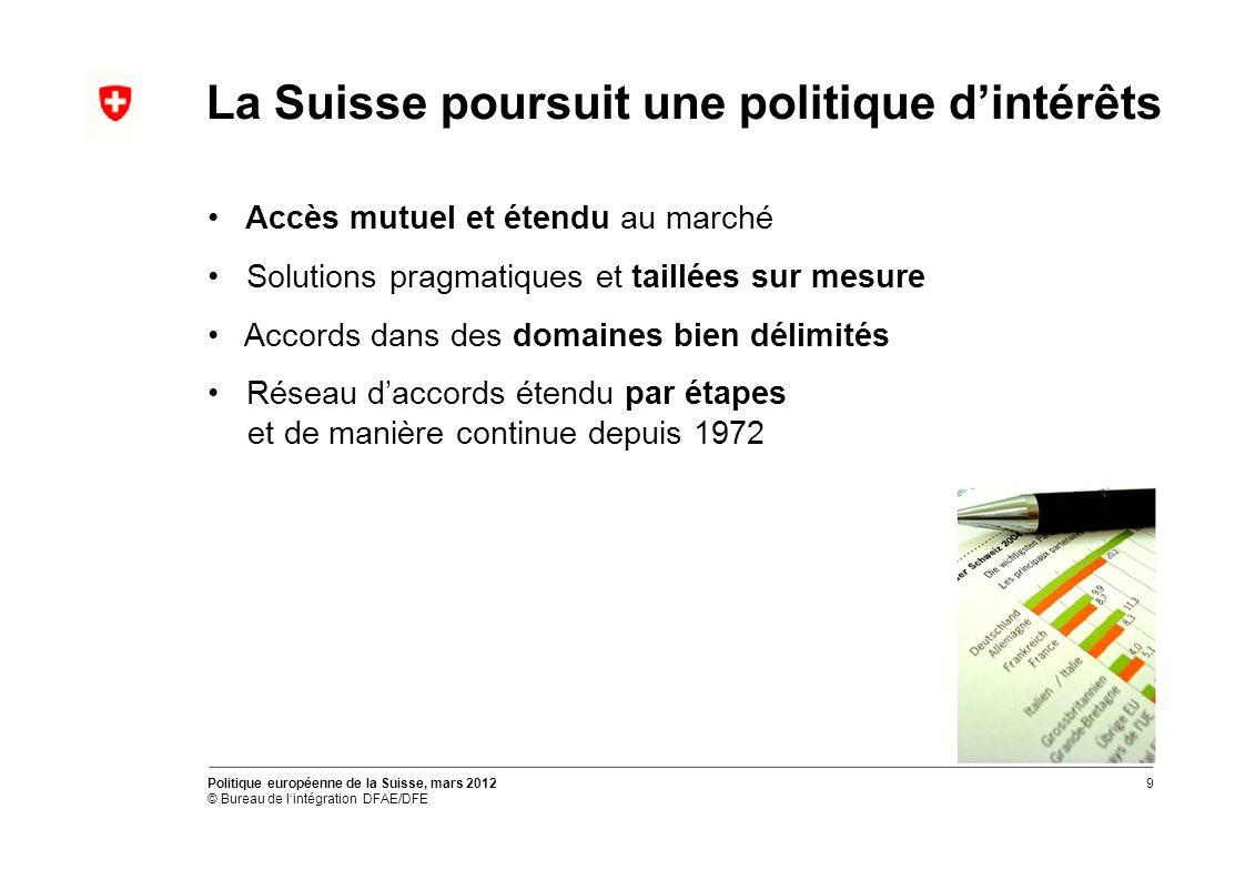 La Suisse poursuit une politique dintérêts Accès mutuel et étendu au marché Solutions pragmatiques et taillées sur mesure Accords dans des domaines bien délimités Réseau daccords étendu par étapes et de manière continue depuis 1972 Politique européenne de la Suisse, mars 2012 © Bureau de lintégration DFAE/DFE 9