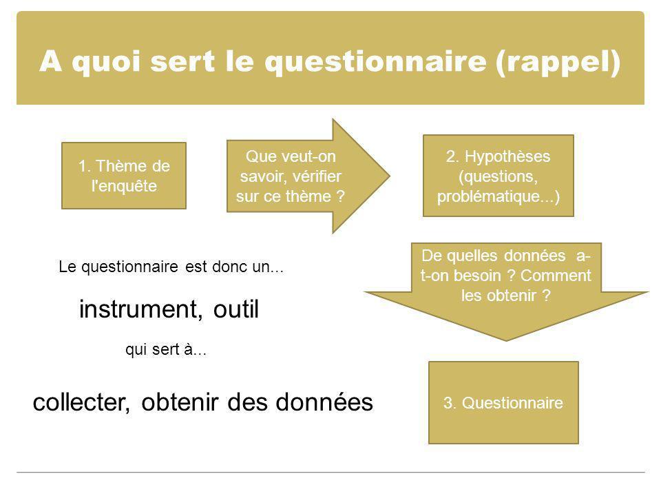 A quoi sert le questionnaire (rappel) 1. Thème de l'enquête Que veut-on savoir, vérifier sur ce thème ? 2. Hypothèses (questions, problématique...) De