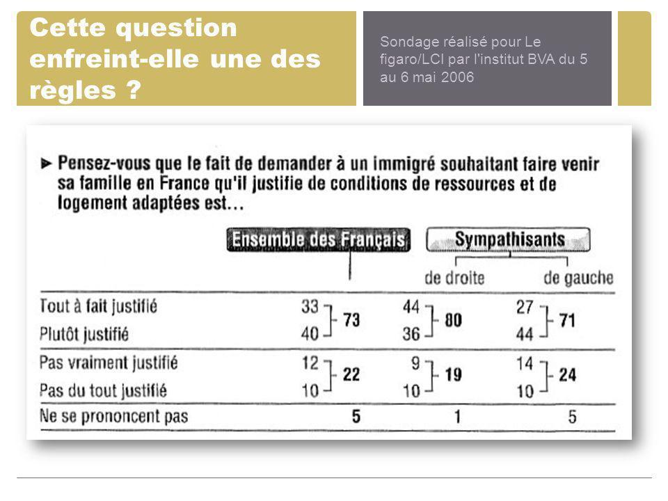 Cette question enfreint-elle une des règles ? Sondage réalisé pour Le figaro/LCI par l'institut BVA du 5 au 6 mai 2006
