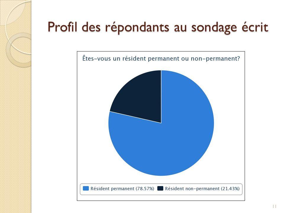 Profil des répondants au sondage écrit 11