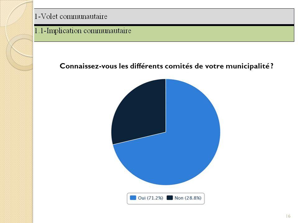 16 Connaissez-vous les différents comités de votre municipalité