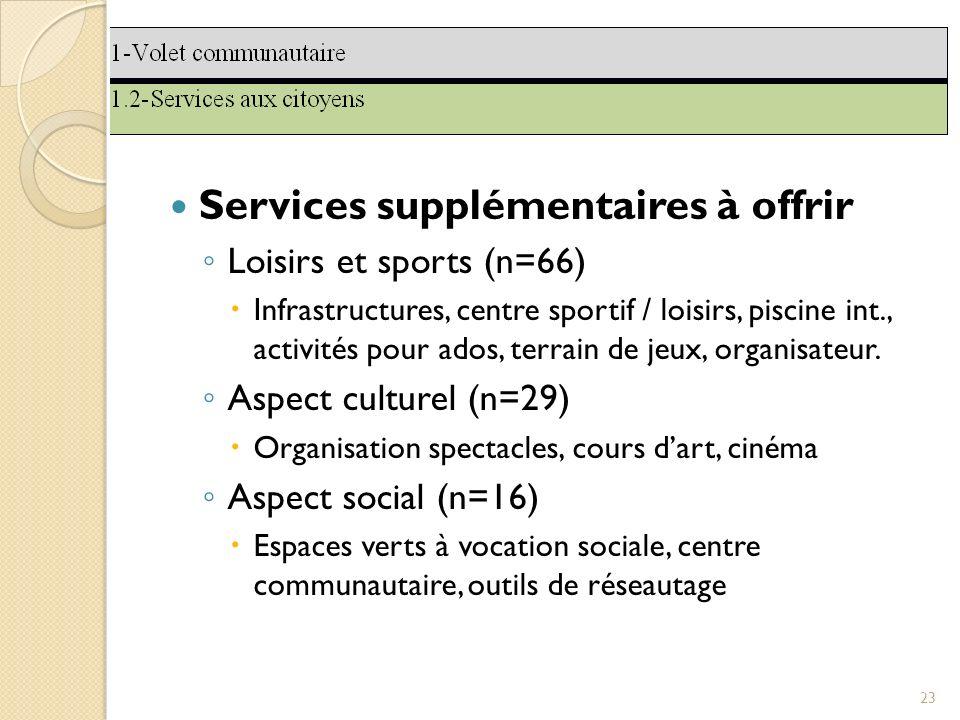 Services supplémentaires à offrir Loisirs et sports (n=66) Infrastructures, centre sportif / loisirs, piscine int., activités pour ados, terrain de jeux, organisateur.
