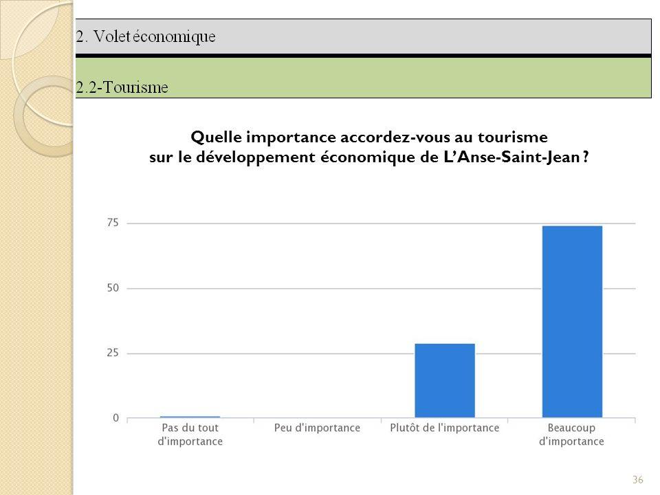 36 Quelle importance accordez-vous au tourisme sur le développement économique de LAnse-Saint-Jean